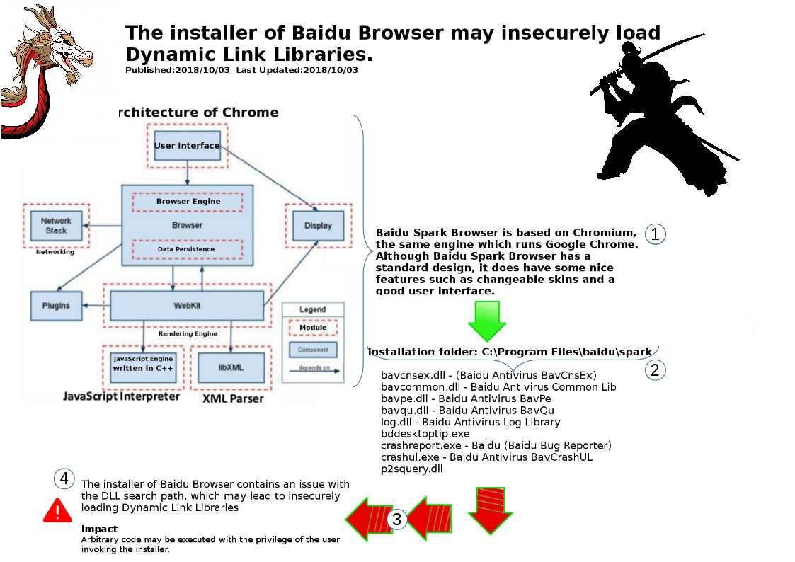 CVE-2018-0692 – The installer of Baidu Browser may