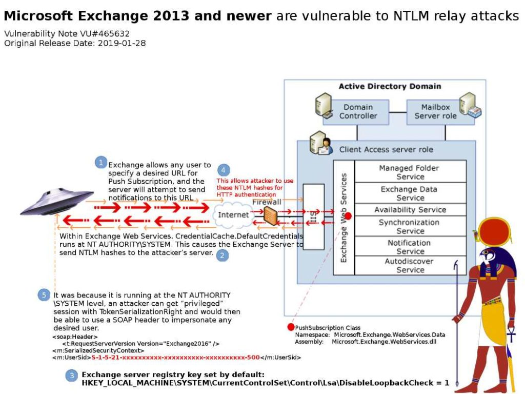 Microsoft Exchange 2013 and newer are vulnerable to NTLM