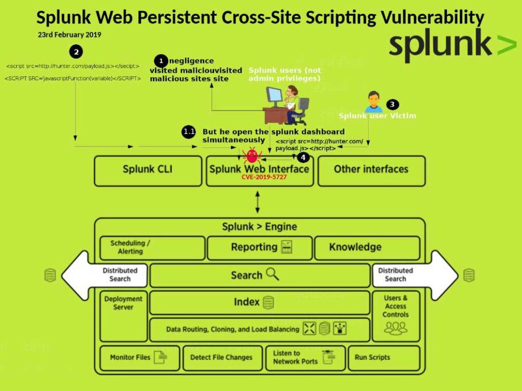 Splunk Web in Splunk has Persistent XSS Vulnerability – CVE-2019
