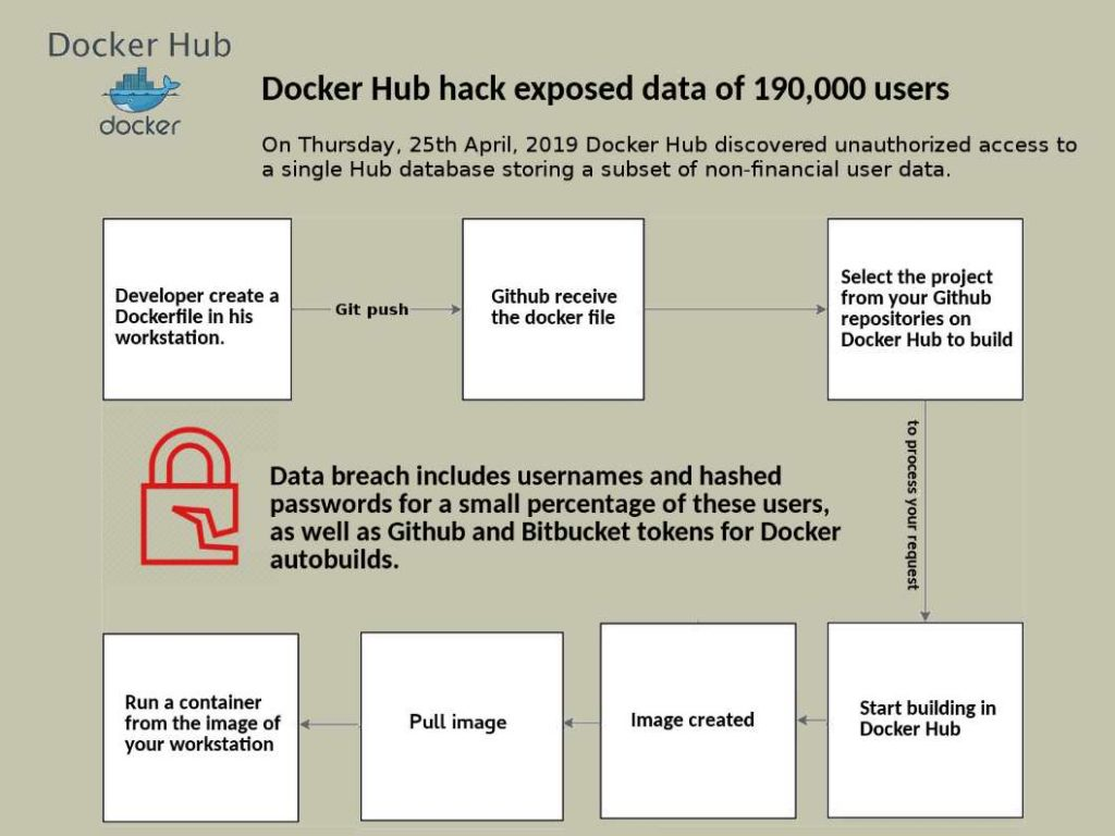 Docker Hub hack! 25th Apri, 2019 | Cyber security technical