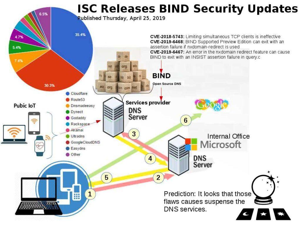 ISC Releases BIND Security Updates – 25th Apr 2019 (CVE-2019